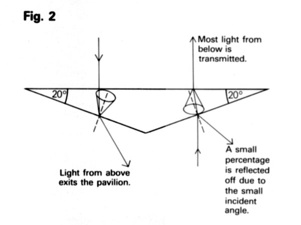 Light path for light falling directly on a gem from above, where the gem refractive index is 1.5 and the pavilion angle is 20°. Light from above exits the pavilion while light from below is transmitted.