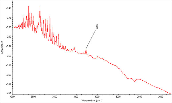 FTIR spectrum of a 5.72-ct heat-treated blue sapphire taken with the beam condenser transmission method